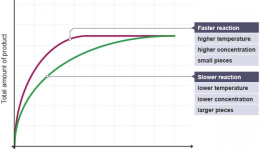 酵素に関する生成物量・反応速度のグラフ-競争的阻害・非競争的阻害・アロステリック効果の違い-