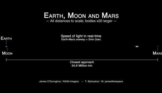地球と月の成り立ち