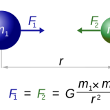 【地学】地球の重力とは?万有引力と遠心力について