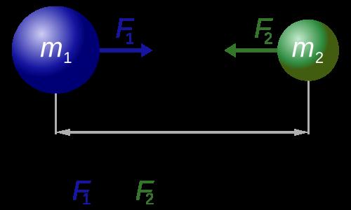 地球の重力-万有引力と遠心力-