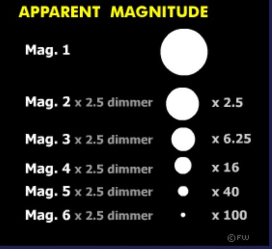 恒星の明るさと距離-見かけの等級・絶対等級・年周視差・分光視差 ...