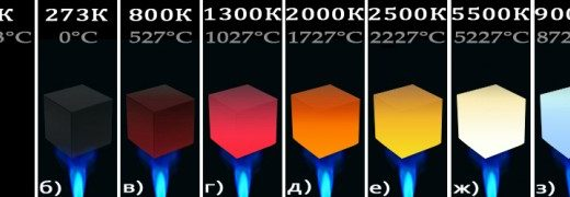 恒星の色とスペクトル-ウィーンの変位則・スペクトル型-